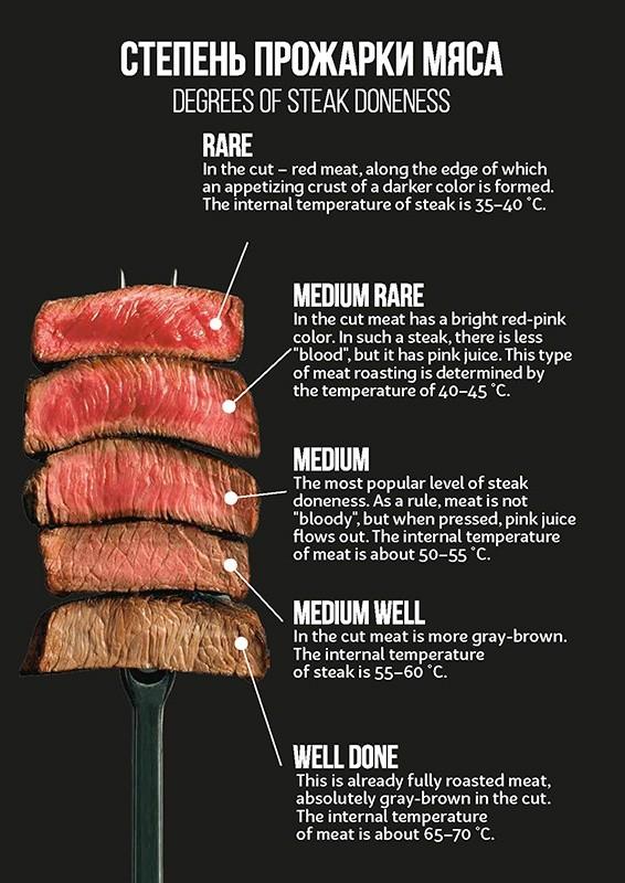 肉の焙煎の程度